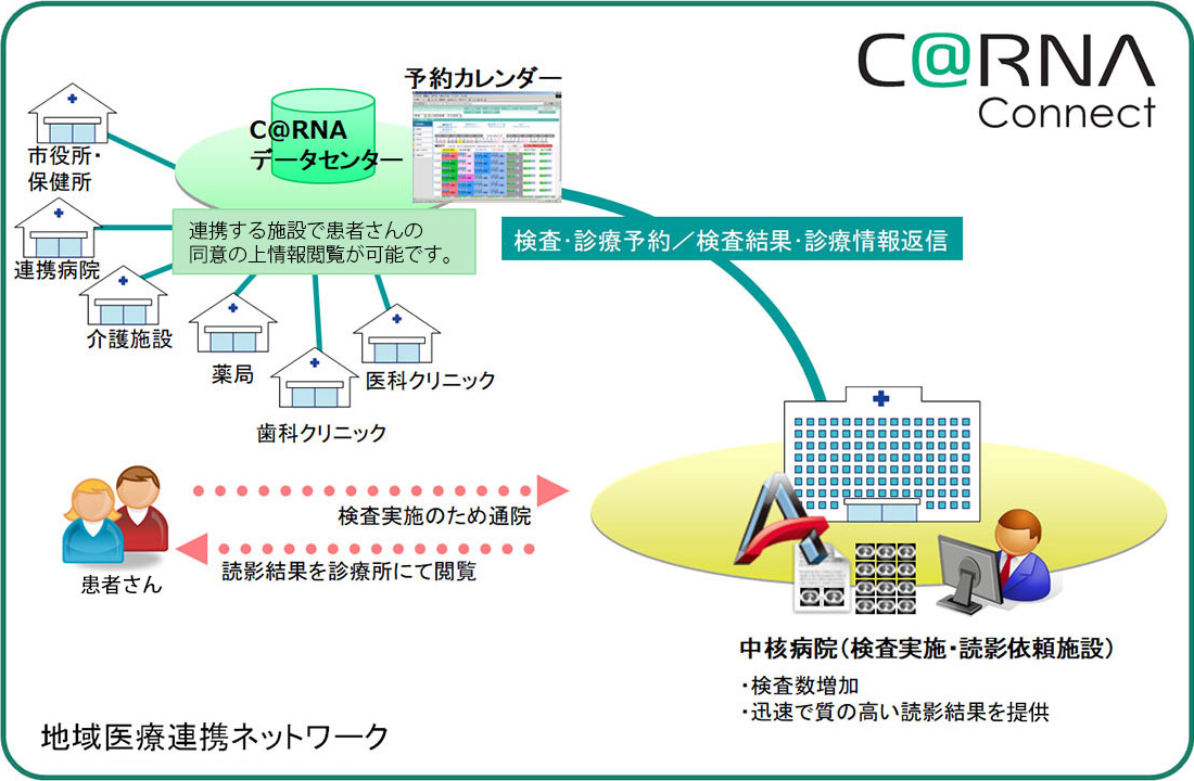 C@RNA Connect